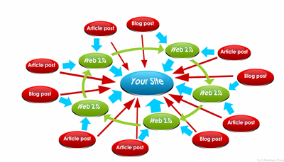 backlinks 400